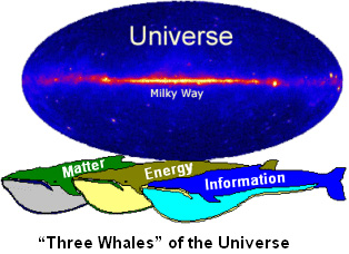 """Three Whales"" of the Universe"